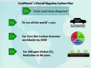 coolplanet claim for carbon negativity