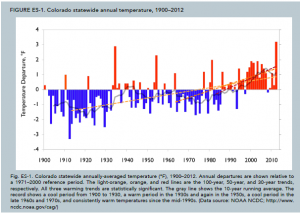 Colorado temp past and future history