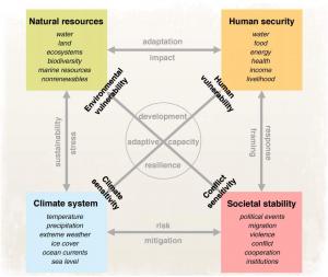 Sustainability-Interrelationships