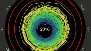 temperature visualization